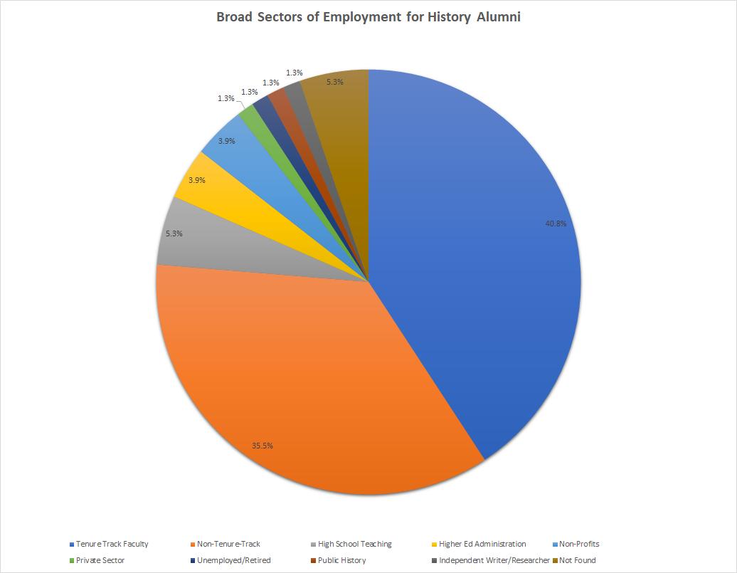 Graduate Data in Pie Chart